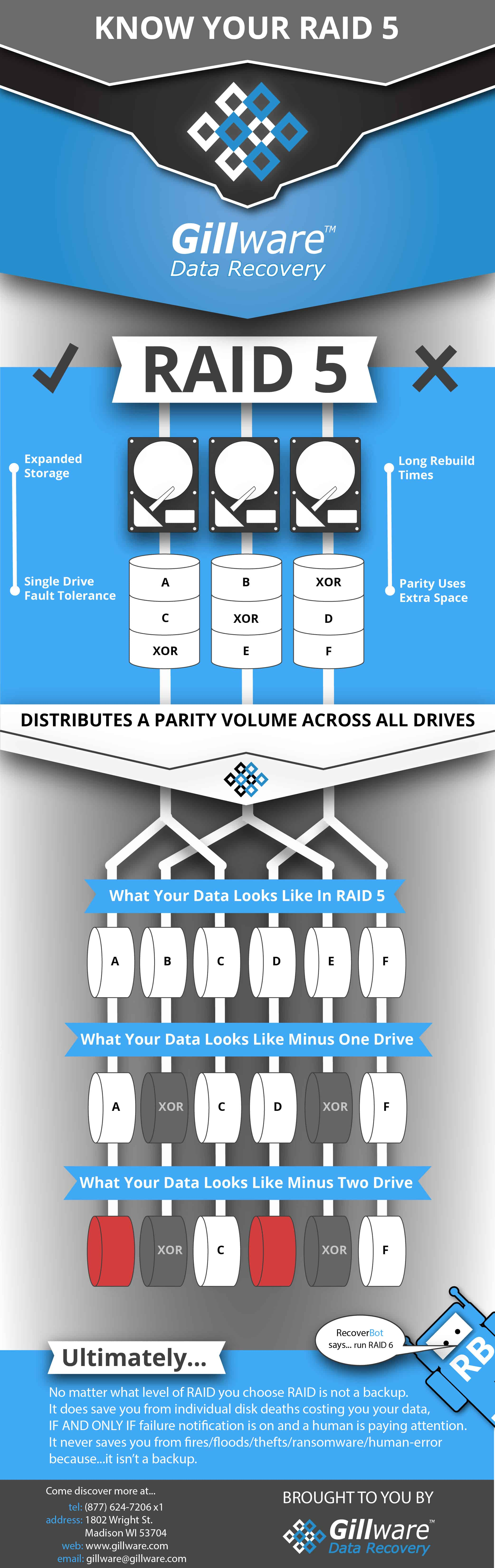 RAID 5 infographic