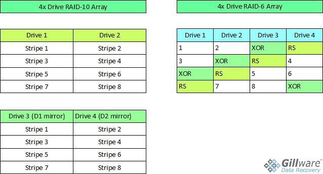 RAID-10 vs RAID-6 comparison