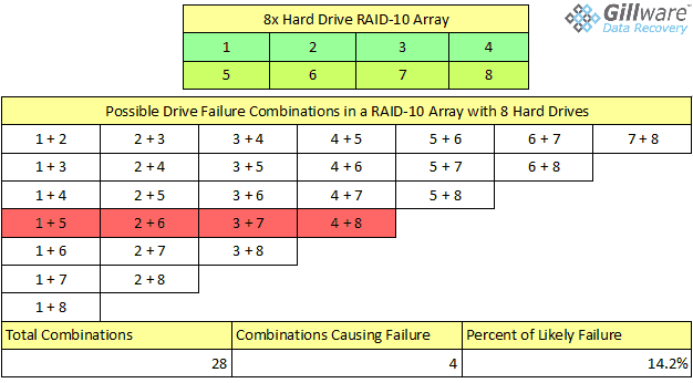 As you add drives to a RAID-10 array, the chance of two drives causing your array to fail decreases. However, RAID-6 still offers greater capacity and fault tolerance.