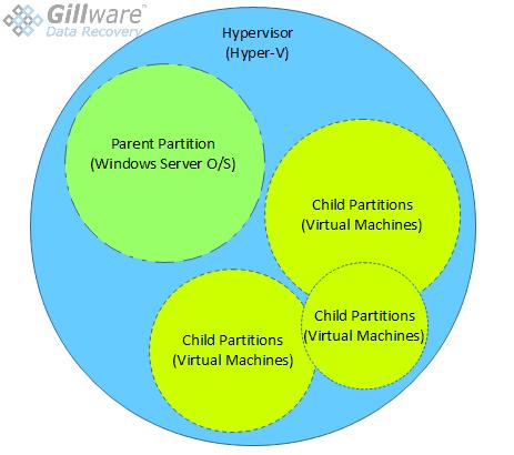Hypervisor (Hyper-V)