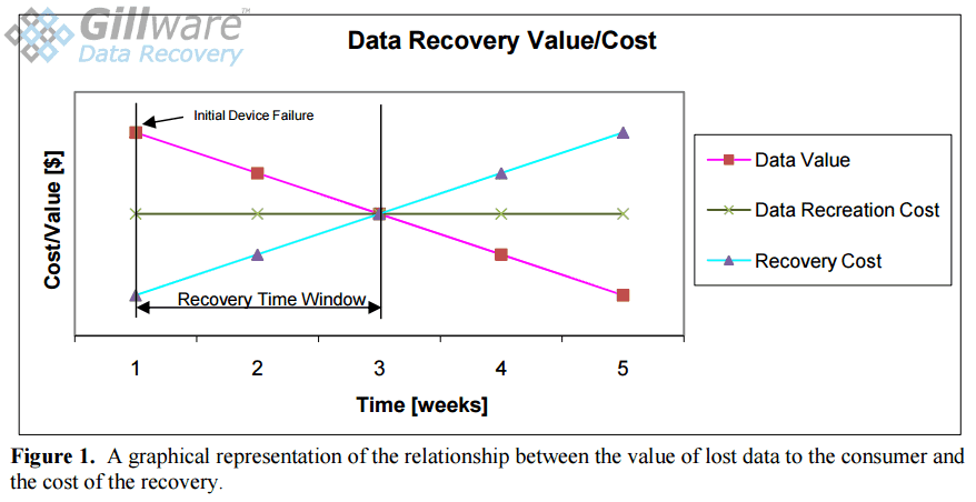 Figure 1: Data Recovery Value vs Cost