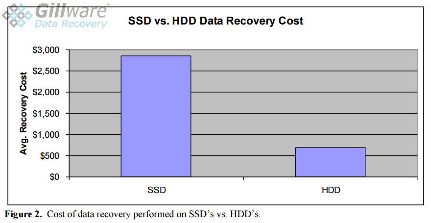 Figure 2: HDD vs SSD Recovery Cost Comparison