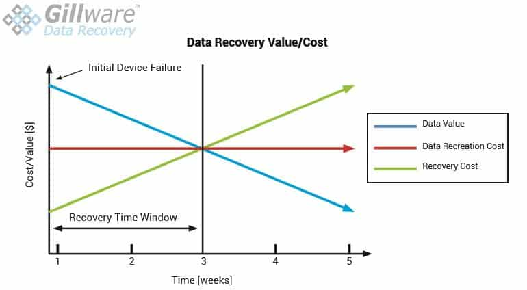 Data recovery cost vs value of data
