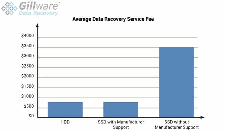 Solid state drive recovery cost comparisons