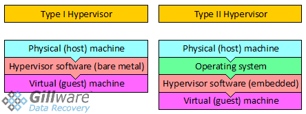 "A chart depicting the ""chain"" from host machine to guest machine. Our virtual machine data recovery experts are experienced with all sorts of Type I and Type II hypervisor software"