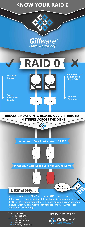 RAID 0 infographic