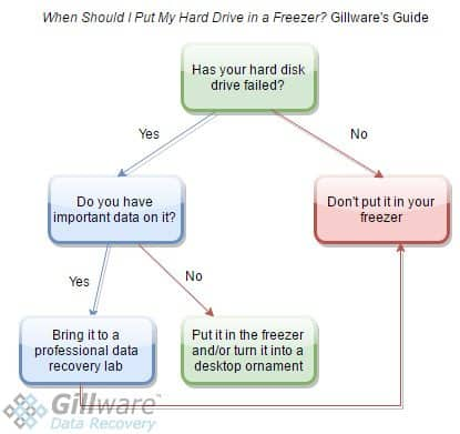 hard drive freezer flow chart