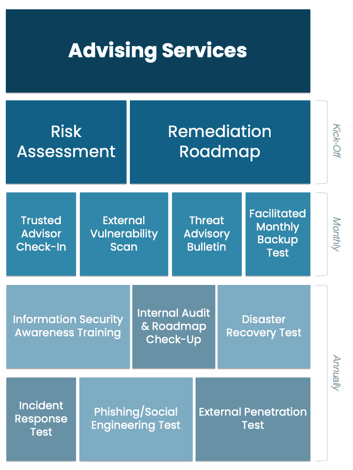 A graphic outlining the Gillware Risk Management model and risk management solutions
